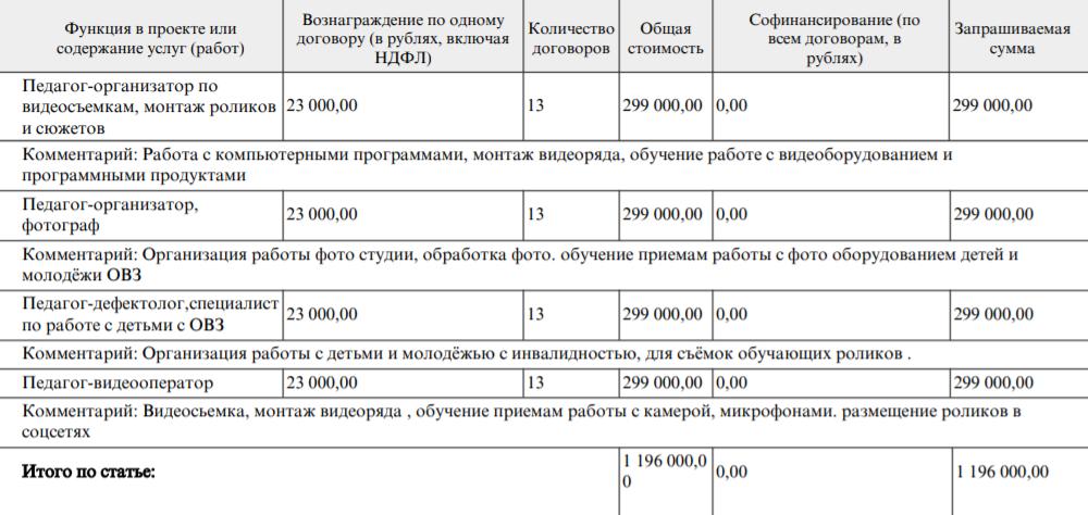 Так выглядит бюджет позарплатам сотрудников, которые работают впроекте погражданско-правовым договорам. Все суммы указаны сучетом налогов