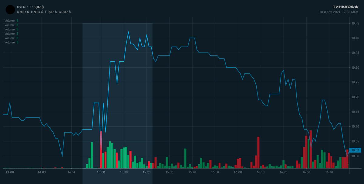 Это график акций компании из прогноза — Hyliion Holdings Corp, HYLN. В тот день в 14:52 был отмечен необычно большой объем торгов. Потом до публикации прогноза тишина. А после объемы увеличились до уровня старта торгов в США в 16:30. За 10 минут акции прибавили 4%! Потом они вернулись к значениям до пампа — кто-то неплохо заработал на тех, кто повелся на прогноз. И длянего уже не имеет значения, что будет с акциями дальше