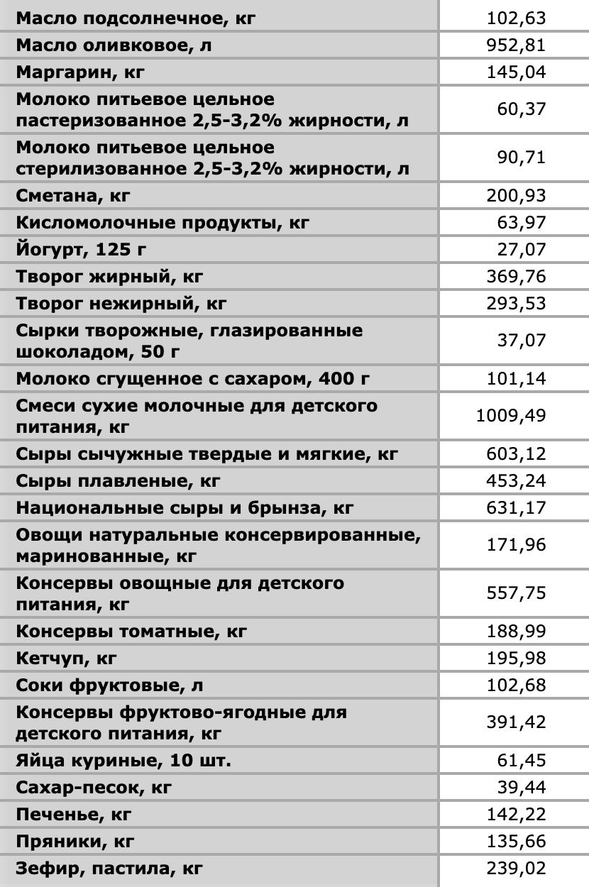 Центральная база статистических данных: средние цены на некоторые продукты в Новосибирске за март 2020года