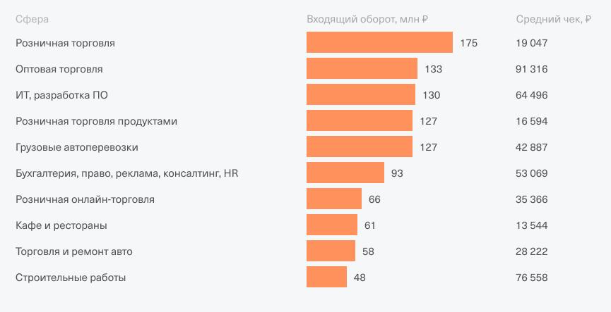 Это распределение оборотов и средних чеков по Москве. Лучше всего дела у оптовиков, хуже всего — в продаже и ремонте автомобилей. Источник: Тинькофф