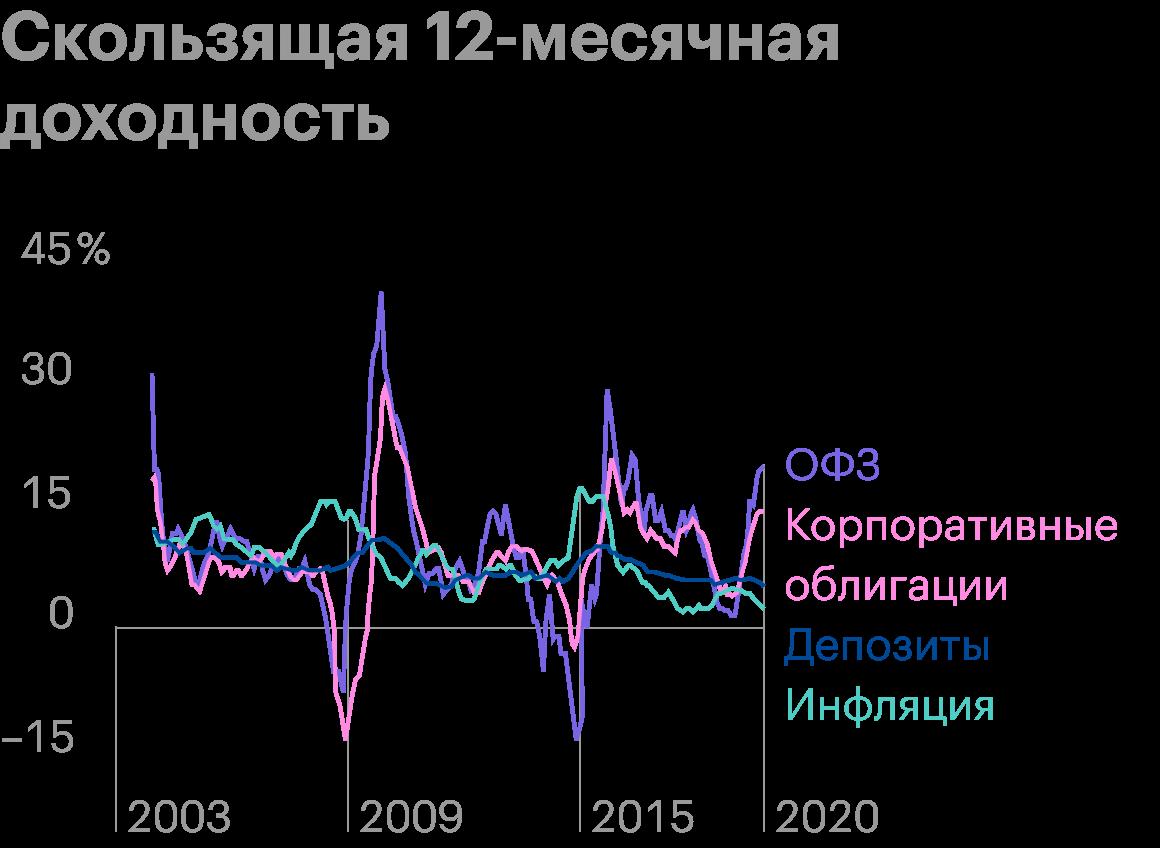 Надежные инструменты с фиксированной доходностью в кризисные периоды не способны компенсировать инфляцию, а доходность банковских депозитов сроком до 1 года в среднем отставала от инфляции на 0,7 процентных пункта в год. Источник: AssetAllocation.ru