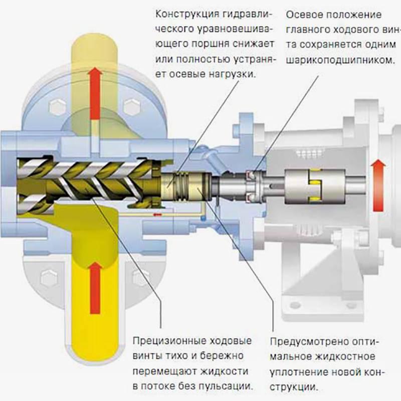 Принцип действия винтового насоса с несколькими шнеками. В отличие от моделей с одним винтом, насосы с двумя и тремя шнеками могут дать в разы большую производительность, поэтому часто это промышленные версии насосов. Источник: kolodezman.ru