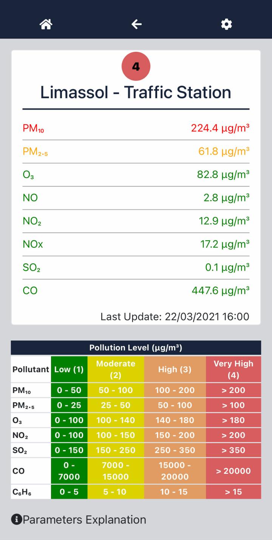 22 марта 2021года концентрация частиц PM10 в воздухе Лимасола превысила норму в 4,5 раза, а частиц PM2,5 — в 2,4 раза