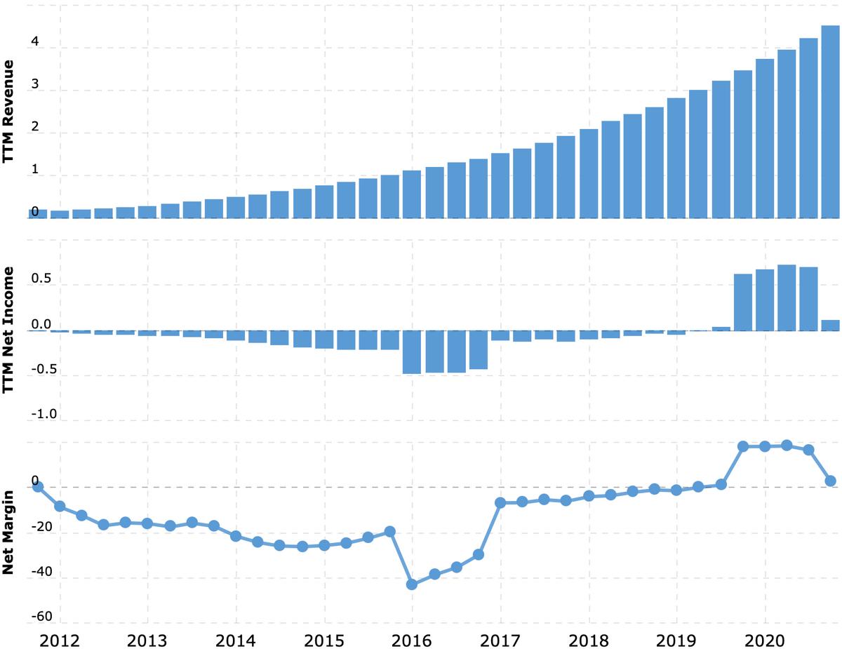 Выручка и прибыль за последние 12 месяцев в миллиардах долларов, итоговая маржа в процентах от выручки. Примечание: огромная прибыль в 2019связана с получением разового налогового вычета. Источник: Macrotrends