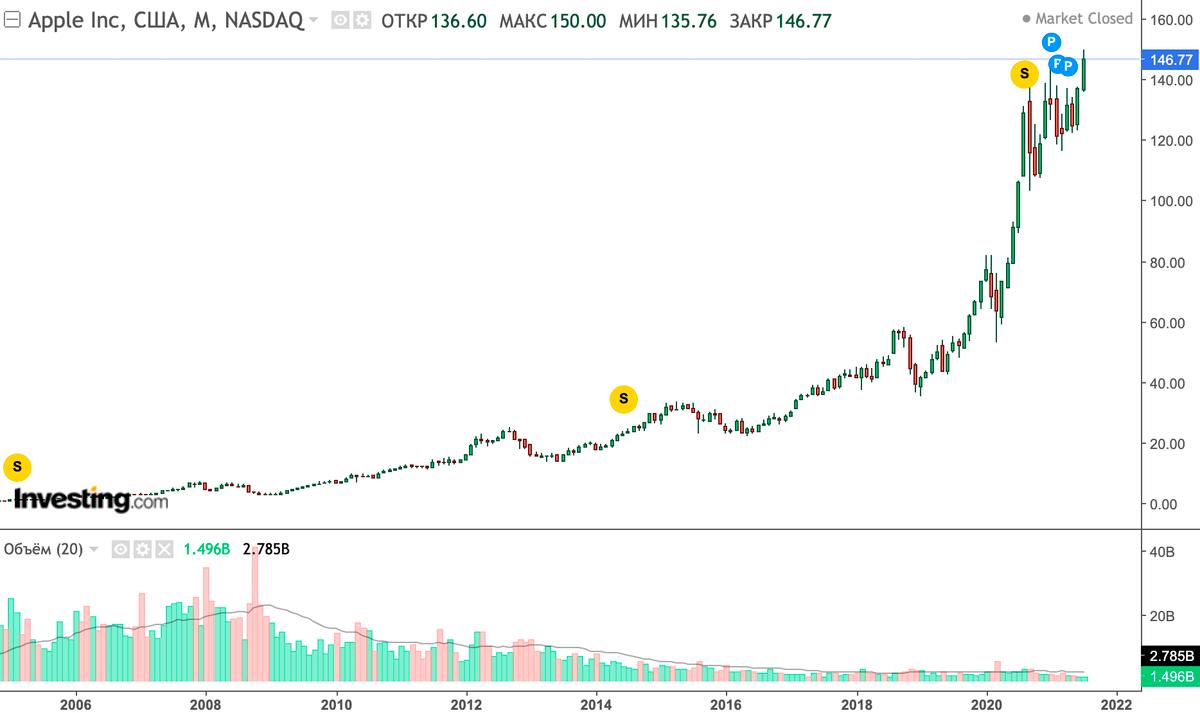 Курсовая стоимость акций Apple находится на историческом максимуме. Источник: Investing.com