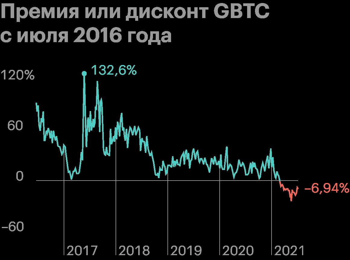 GBTC долго торговался с премией, которая доходила до 132,6%. Сейчас он торгуется с небольшим дисконтом. Источник: Ycharts