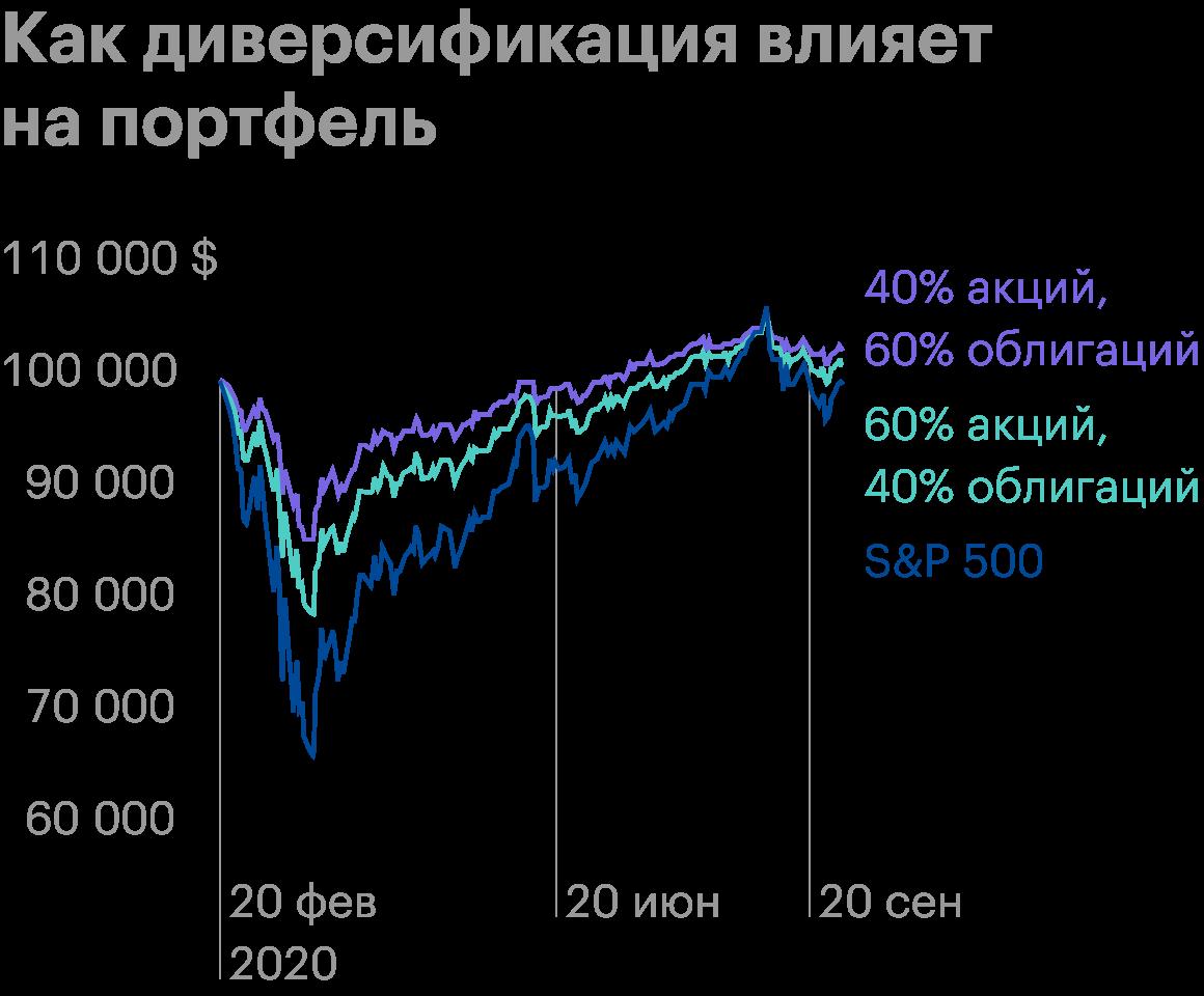 Помимо уменьшения волатильности и силы просадки диверсификация позволяет портфелю быстрее восстановиться. Например, во время медвежьего рынка 2020года портфель из акций и облигаций в пропорциях 40/60 вернулся к исходному значению 8 июля, портфель 60/40 — 20 июля, а портфель, целиком состоящий из акций S&P; 500, — только 10 августа. Источник: J.P.Morgan. Guide to theMarkets