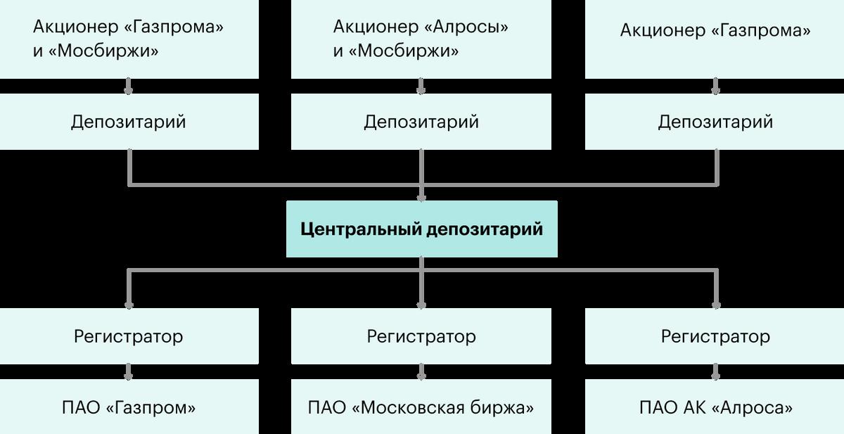 Схема взаимодействия участников рынка ценных бумаг с центральным депозитарием