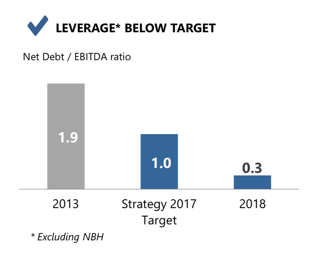 Отношение «чистый долг / EBITDA» показывает, за сколько лет компания может погасить долг. Чем меньше отношение, тем больше денег остается у компании. Презентация стратегии НЛМК до 2022 года, стр. 16