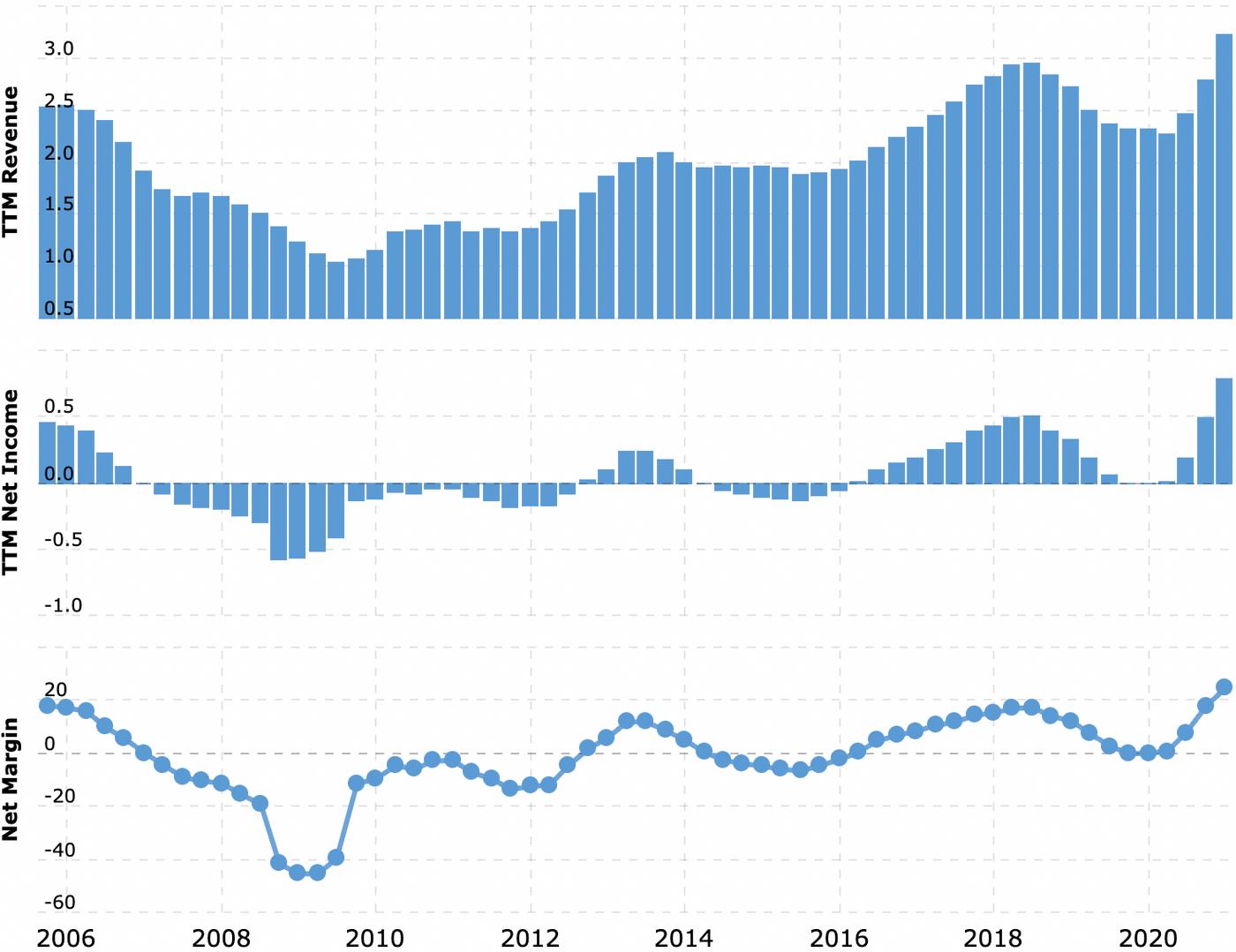 Louisiana-Pacific, потому что рост цен пока не остановить