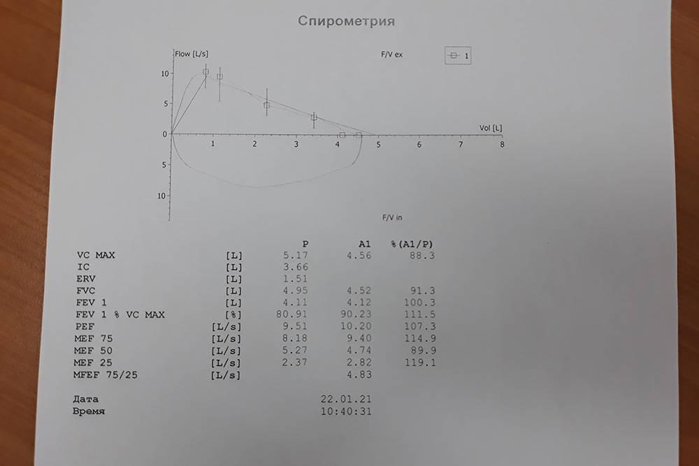 Нормальная спирометрия