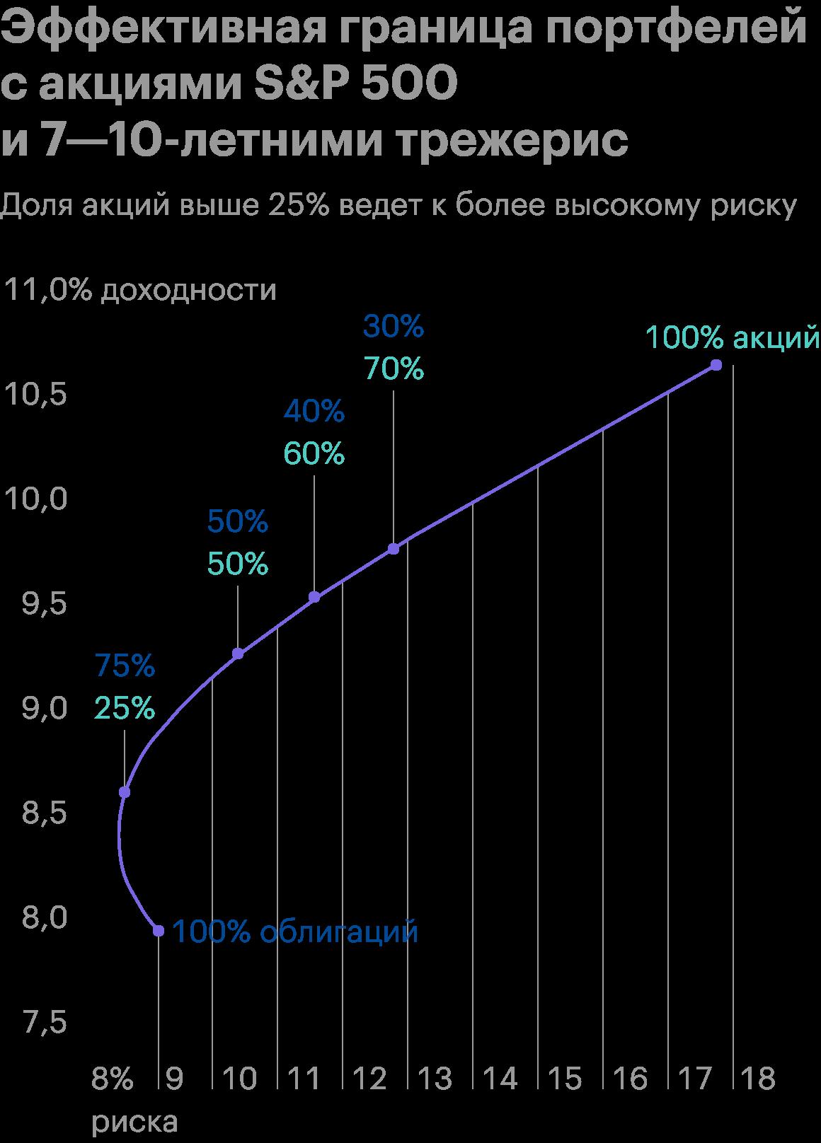 По горизонтали — риск, то есть стандартное отклонение, по вертикали — доходность. В тесте использовались исторические данные с 1977 по 2017годы. Источник: Young Research Publishing