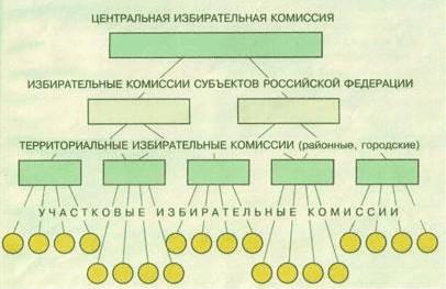 Структура избирательных комиссий в России. Источник: «Инфоурок»
