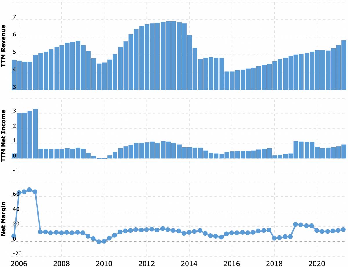 Падение выручки в 2014вызвано тем, что Agilent выделила подразделение Keysight в отдельную компанию. Выручка и прибыль за последние 12 месяцев в миллиардах долларов, итоговая маржа в процентах от выручки. Источник: Macrotrends