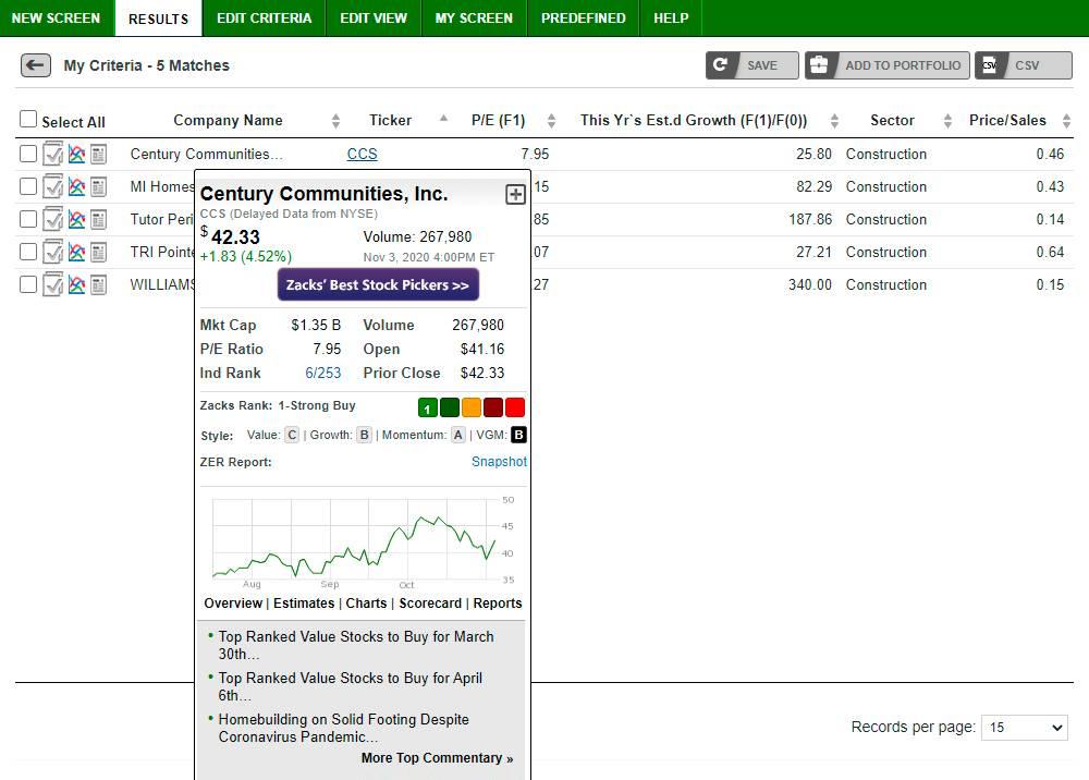 Сразу двум компаниям из этой выборки «Закс» присвоил рейтинг1 — CCS и TPH. Если нажать на тикер компании, то в отдельном окне откроется ее карточка и можно подробно изучить данные
