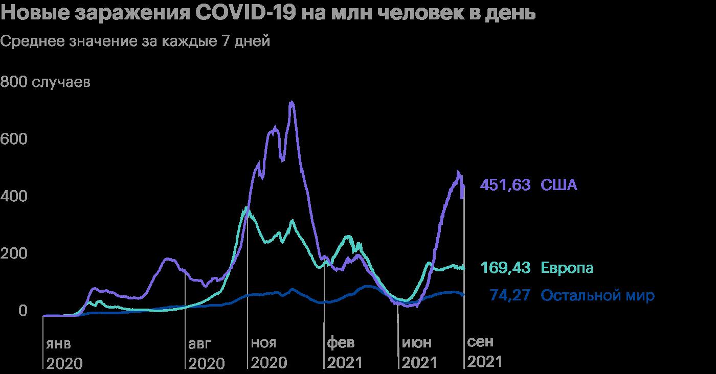Авиакомпании ждут меньшей выручки из-за дельта-штамма COVID-19