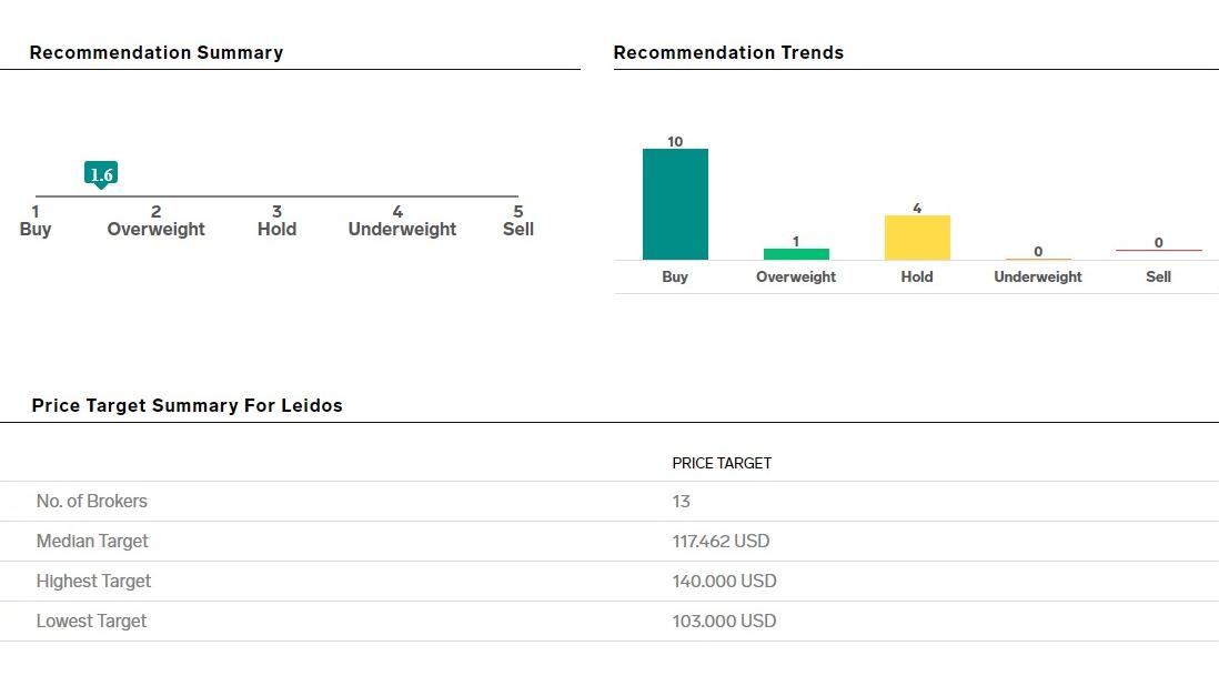 Рекомендации аналитиков в отношении компании. Источник: Business Insider