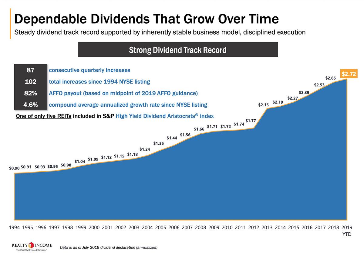 Данные из презентации компании Realty Income о постоянном увеличении дивидендов. С 1994, когда компания вышла на Нью-Йоркскую биржу, по 2018год дивиденды были повышены 98 раз. Обычно — 84 раза — между повышениями проходило не больше квартала