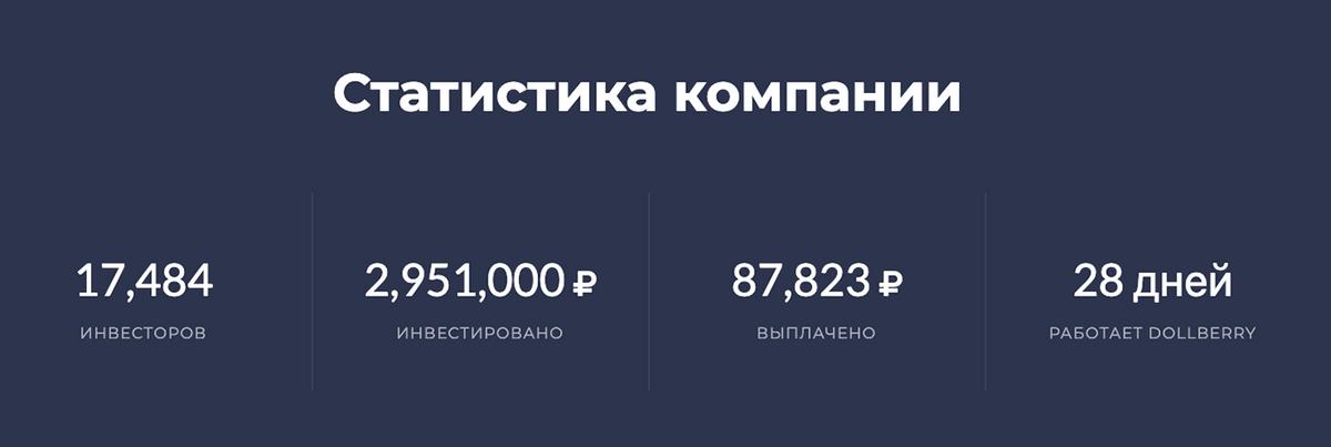 Посыл статистики очевиден: «Мы такие молодые, а уже столько людей доверили нам свои деньги и заработали. Присоединяйся!» Но это просто числа, компания никак не подтверждает их правдивость. Кроме того, если поделить общую сумму инвестиций на количество инвесторов, выходит, что каждый вложил по 168 рублей 78 копеек. Но ведь минимальная сумма депозита — 500 рублей?