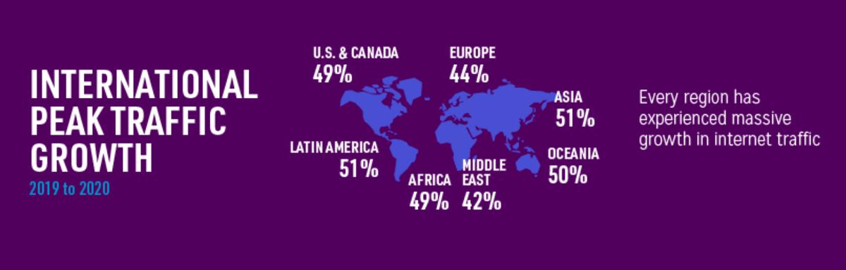 Рост интернет-трафика в разных регионах планеты в 2020. Источник: Visual Capitalist