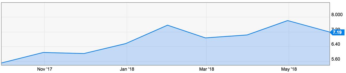 Цены на импорт газа в Европу в долларах на миллион британских тепловых единиц. График — Ycharts.com