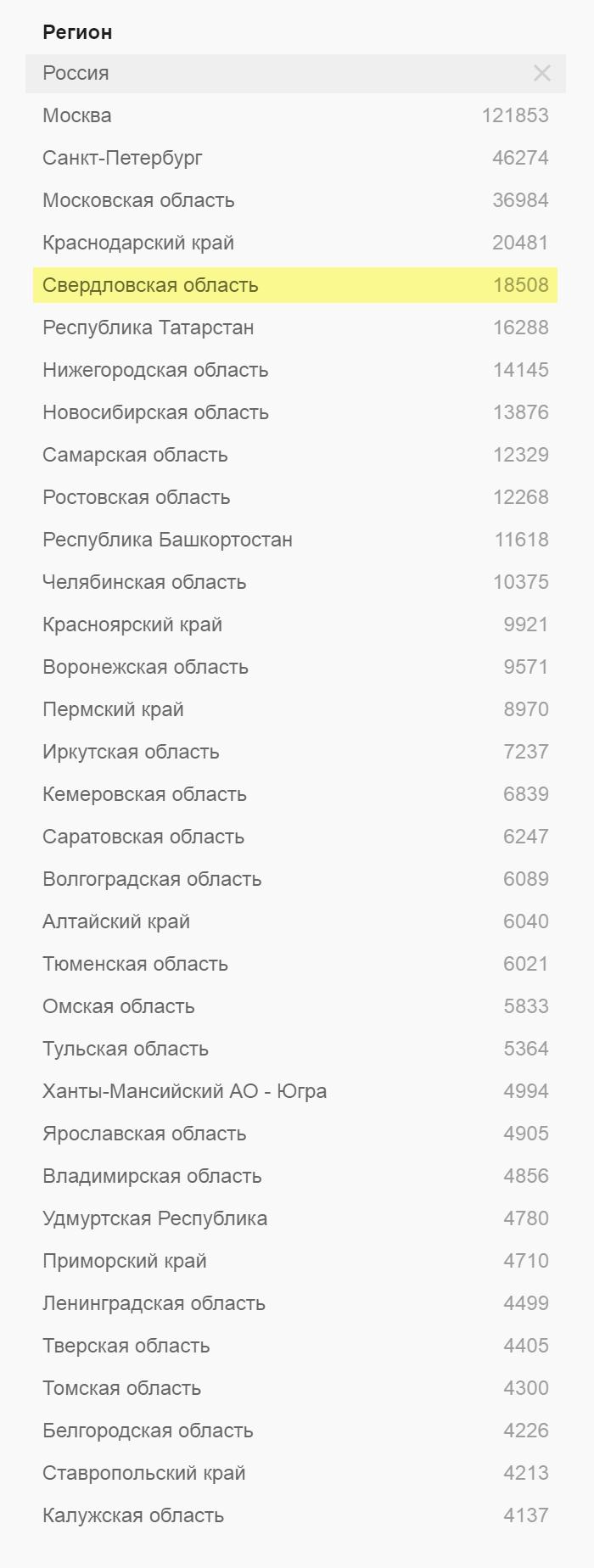 По числу предложений на «Хедхантере» Екатеринбург находится на четвертом месте после Москвы, Санкт-Петербурга и Краснодарского края