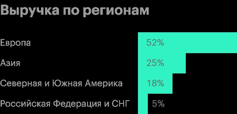 Источник: финансовая отчетность «Норникеля» за 2019 год