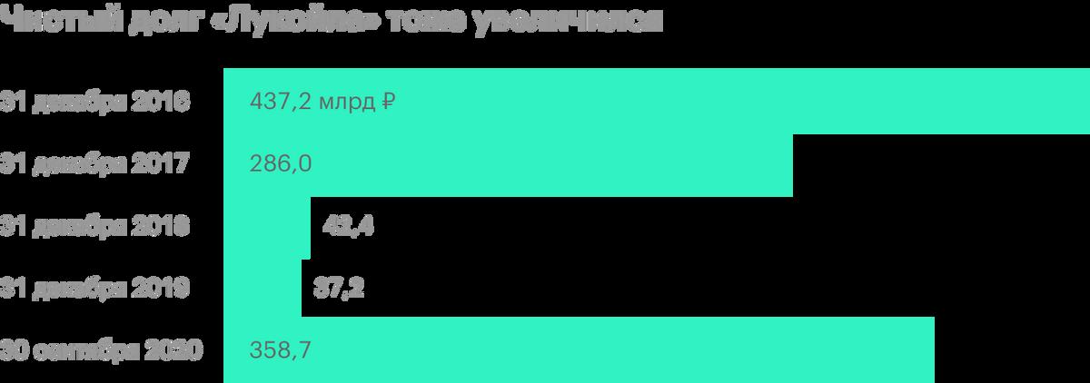 Источник: финансовая отчетность «Лукойла», расчеты автора