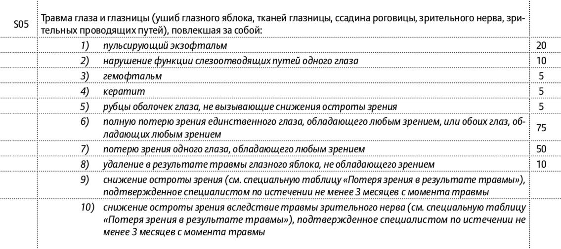 Выдержки из таблицы выплат ООО СК «Альянс жизнь»