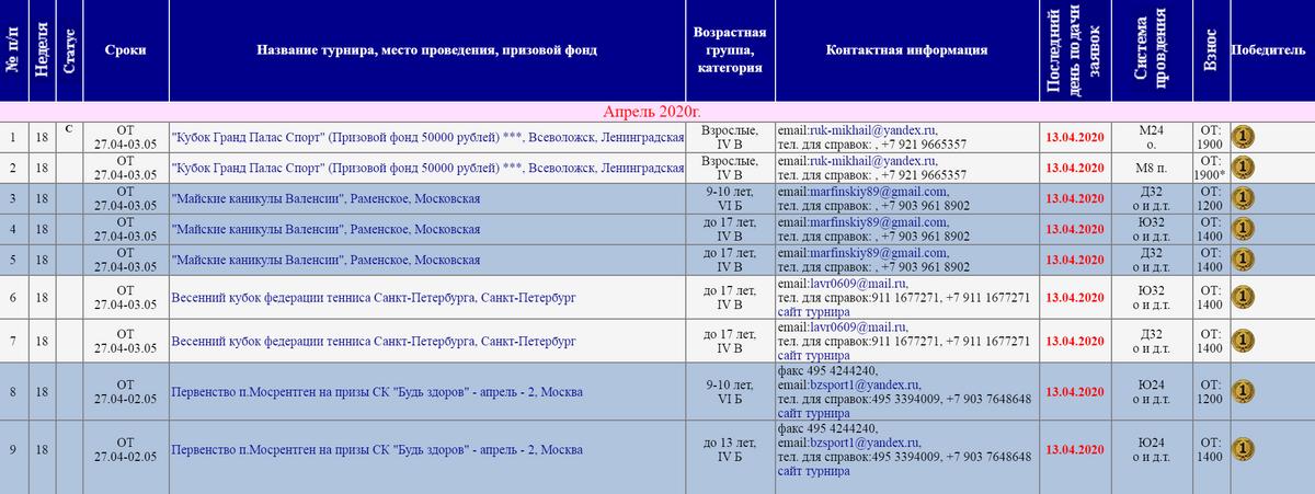 На сайте Федерации тенниса России есть список всех ближайших турниров. Там указывают сумму сборов и победителя, когда турнир закончится