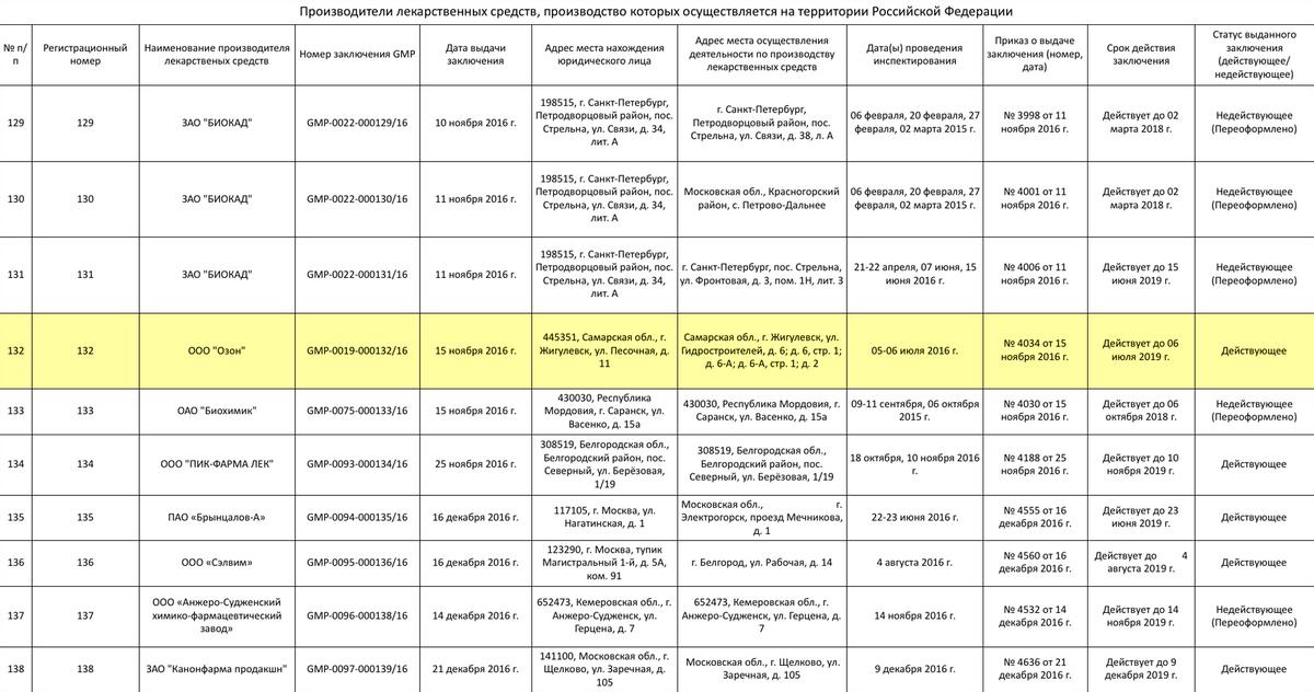 Проверить сертификат GMP можно на сайте Минпромторга. У производителя «Дротаверина» он есть, поэтому по качеству дженерик не должен уступать оригиналу