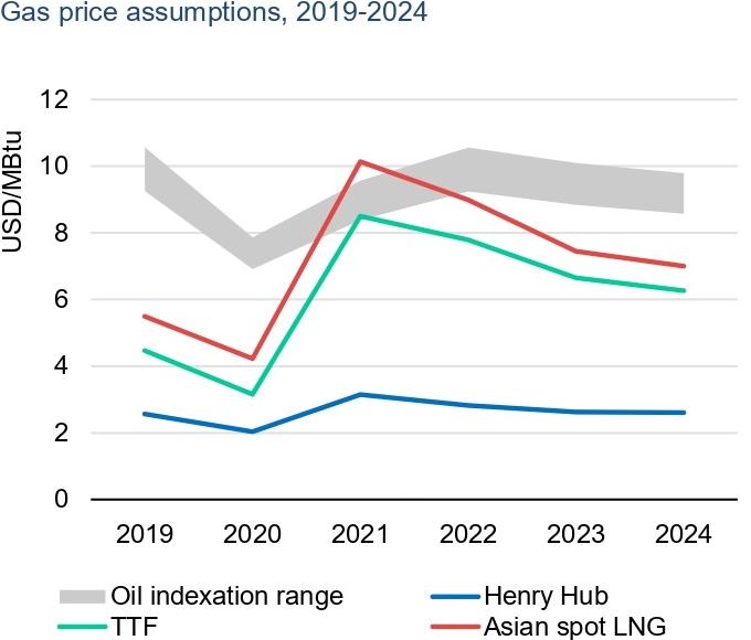 Источник: IEA, «Gas Market Report Q3 2021», стр.8(9)