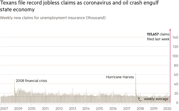 Недельные заявки на пособие по безработице в Техасе побили рекорд. Данные в тысячах штук на конец марта 2020года. Пунктир — среднее число заявок за неделю. Источник: Financial Times