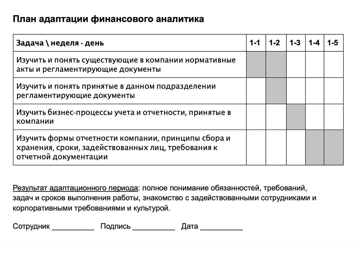 Так выглядит примерный календарный план адаптации дляфинансового аналитика. Вколонках справа залиты цветом ячейки дней недели, закоторые нужно изучить каждую задачу. Авконце периода сотрудник расписывается, чтобы подтвердить, что он всепонял