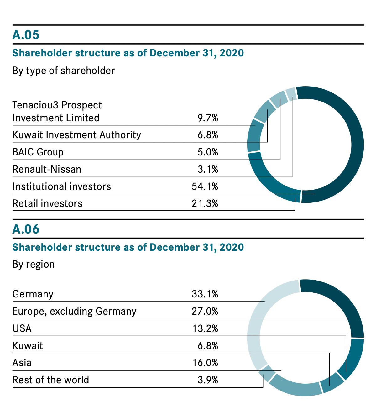 Структура владения компании в процентах от количества акций. Источник: годовой отчет компании, стр.24
