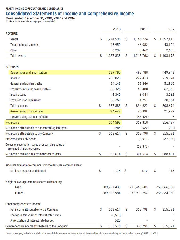 В отчете компании Realty Income мы видим следующие показатели: net income — чистый доход — 364 598тысяч долларов, depreciation and amortization — амортизация — 539 780тысяч долларов, gain on sales — прибыль от продаж — 24 643тысячи долларов. FFO — 839 735тысяч долларов