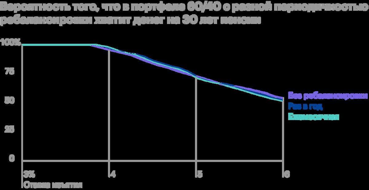 Приставке изъятия до 3,5%разницы между стратегиями нет — у всех 100%-й шанс на успех. Если ставка находится в пределах 3,5—5%, вероятность успеха всех вариантов выше 70%, но ежегодная ребалансировка добавляет несколько процентных пунктов к шансу на успех — эта линия чуть выше. Приставке свыше 5%портфель безребалансировки имеет лучший шанс на успех. Источник: ThePoor Swiss
