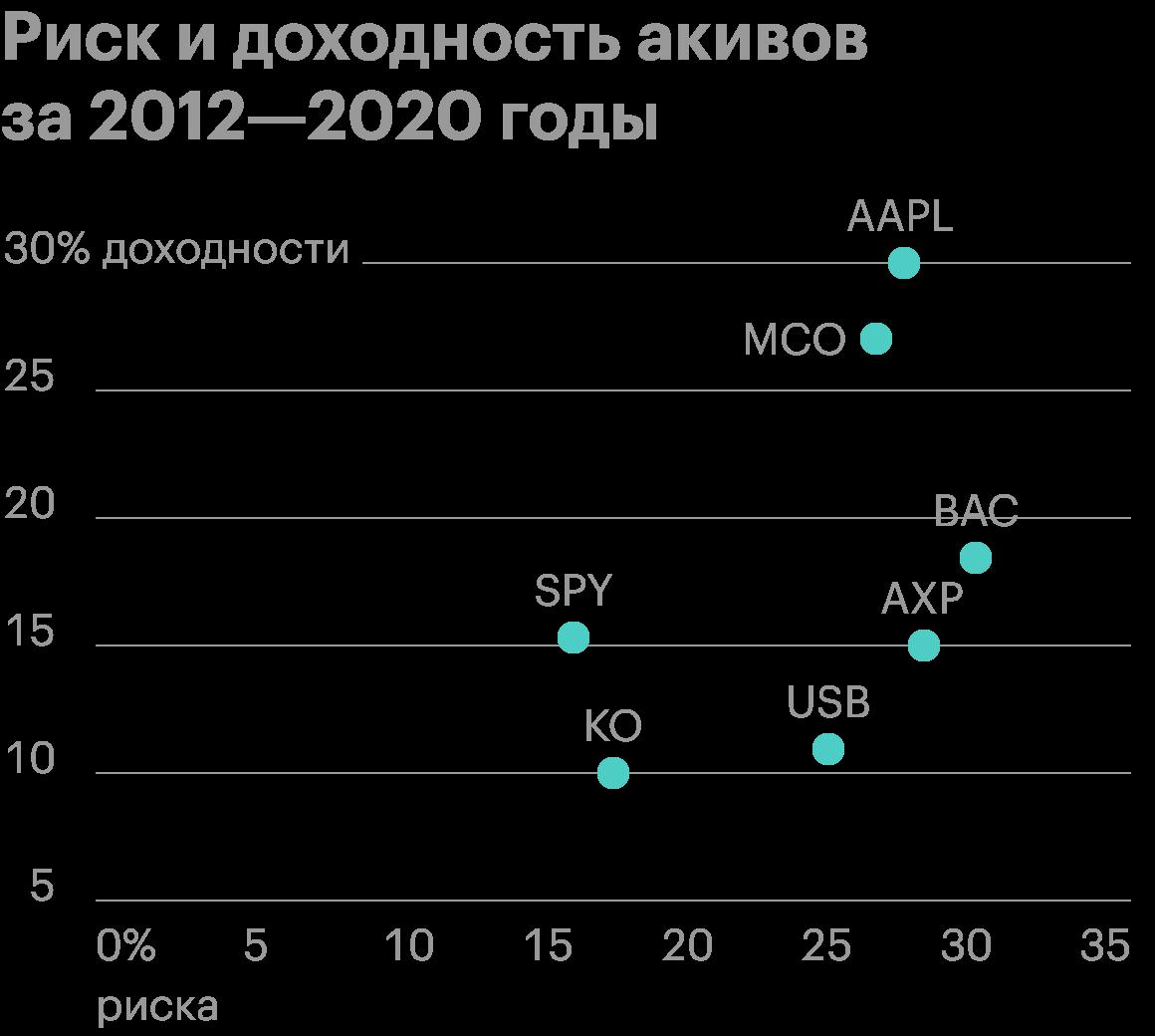 Можно заметить закономерность: в большинстве случаев, чем выше доходность активов, тем выше риск инвестирования в эти активы