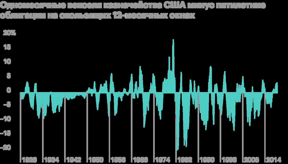 Облигации на длинном историческом отрезке были лучше денег и их эквивалентов в 66%случаев. Источник: A Wealth of Common Sense