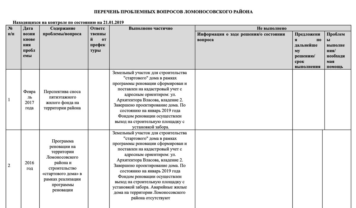 Это, например, перечень проблемных вопросов в Ломоносовском районе в Москве, Такой список есть почти в каждом районе