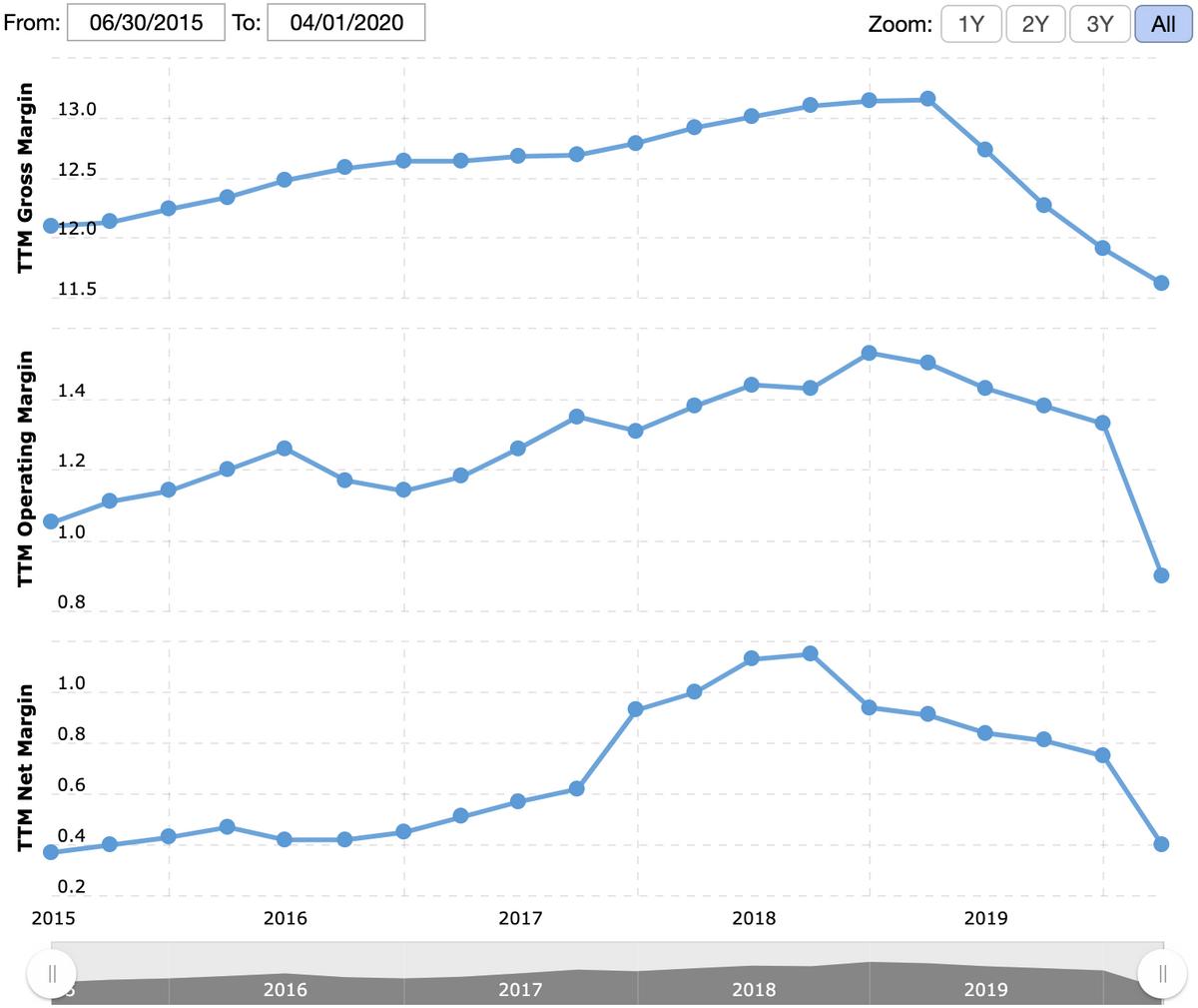 Валовая маржа, операционная маржа и итоговая маржа компании в процентах от выручки. Источник: Macrotrends