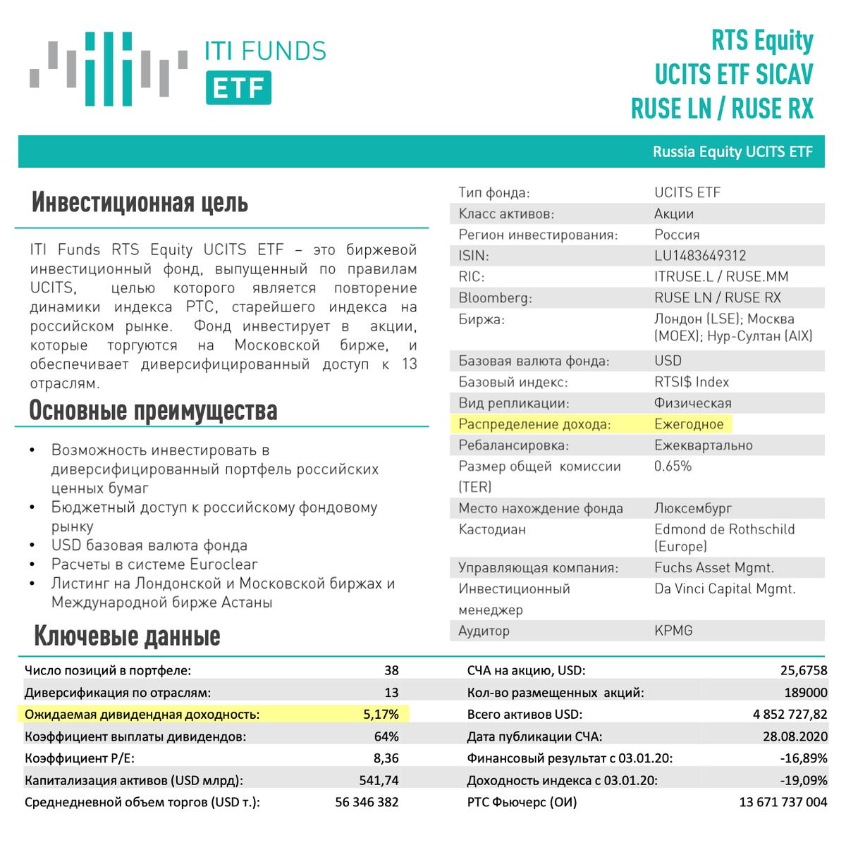 Единственный в России биржевой фонд, который платит дивиденды, а не реинвестирует их. Выплаты происходят раз в год, доходность — около 5%