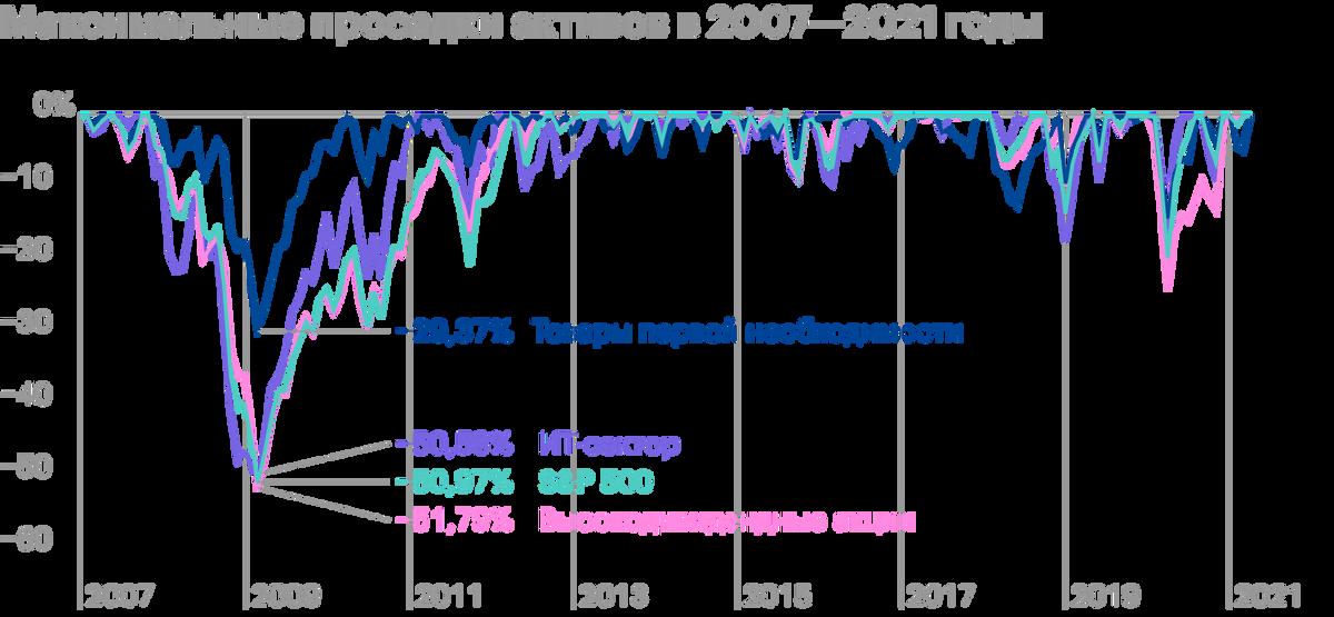 Несмотря на то что ИТ-компании более волатильны, в 2009 и 2020 годах дивидендные акции падали чуть сильнее — в основном из-за циклических компаний, чья выручка упала, и они порезали дивиденды. Источник: Portfolio Visualizer
