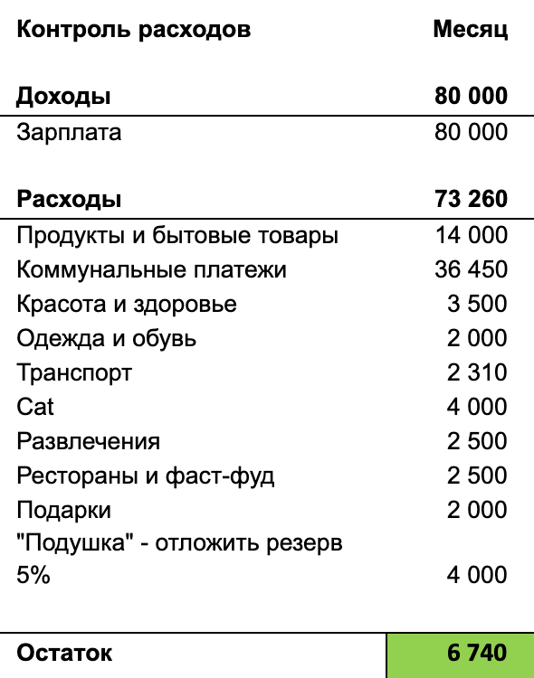 Вот моя примерная таблица трат за месяц. Сюда я включил расходы В. на безлимитный проездной, красота и здоровье — это тоже траты В.