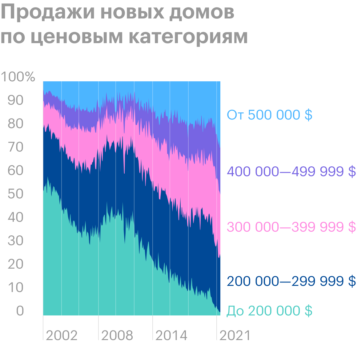 Источник: Daily Shot, The distribution of new home sales by price range