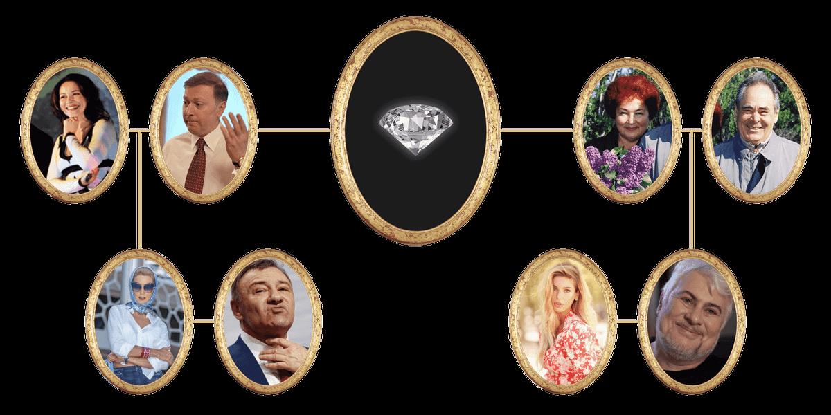 В какой богатейшей российской семье вы могли бы родиться?