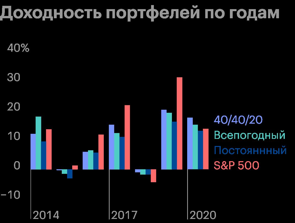 В 2015году 40/40/20 умудрился остаться в плюсе, а в 2018 имел минимальную просадку среди всех портфелей. Источник: Portfolio Visualizer