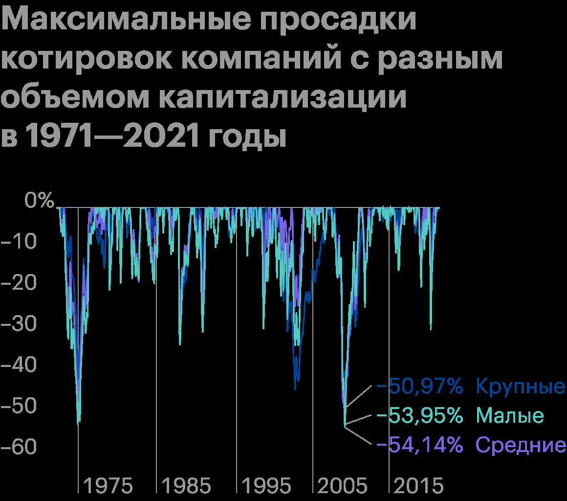 Котировки компаний малой и средней капитализации проседают сильнее, чем у «голубых фишек». Источник: Portfolio Visualizer