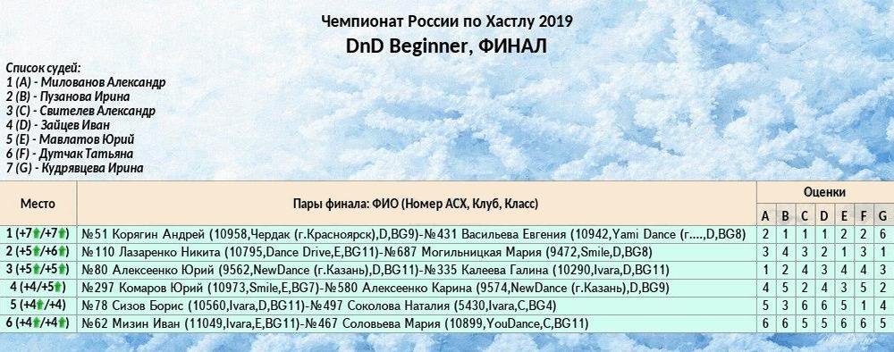 Результаты одного из финалов на Чемпионате России — 2019. Можно увидеть, как пару оценил каждый конкретный судья. Цифры в скобках в столбце «место» означают количество заработанных баллов. Зеленая стрелка показывает, что танцор перешел в более высокий класс