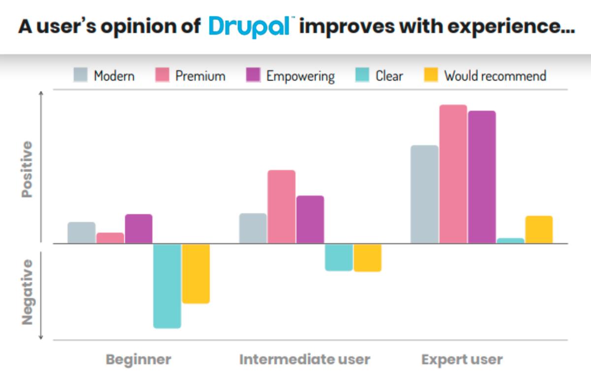 На слайде из презентации новой версии «Друпала» видно, что новички чаще всего оценивают платформу негативно, а экспертам она нравится